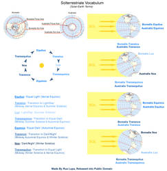 Solterrestriale Vocabulum (Solar-Earth Terms) by rua-lupa