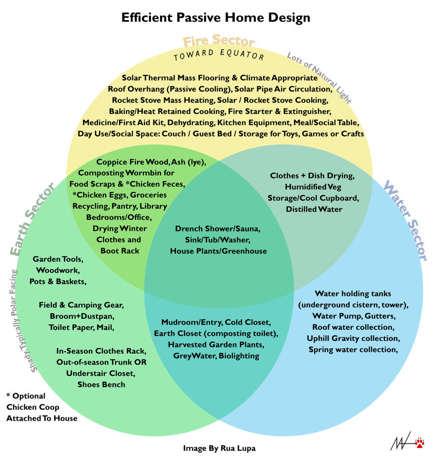 venn diagram designs - Vatoz.atozdevelopment.co