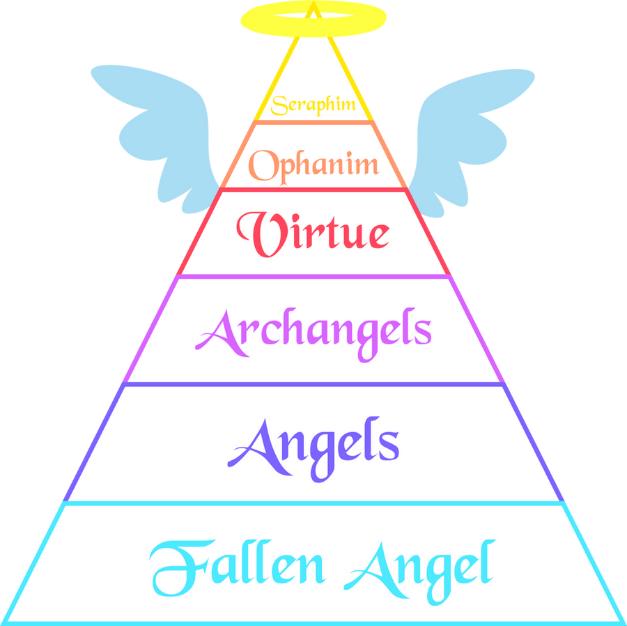 .:Rank Chart: Angels:. by BritishMindslave on DeviantArt
