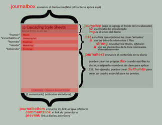 Estructura del Diario: Ref by LFerro