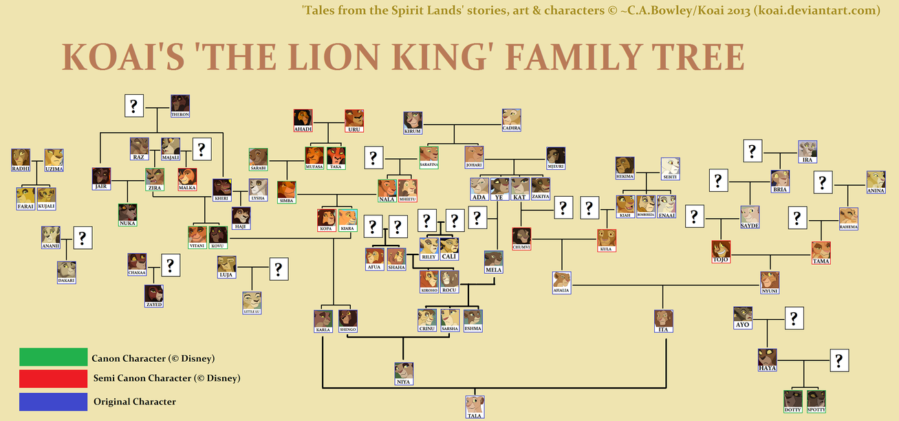 EtPR Family Tree by KoLioness