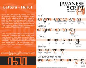 Javanese script typographic notes