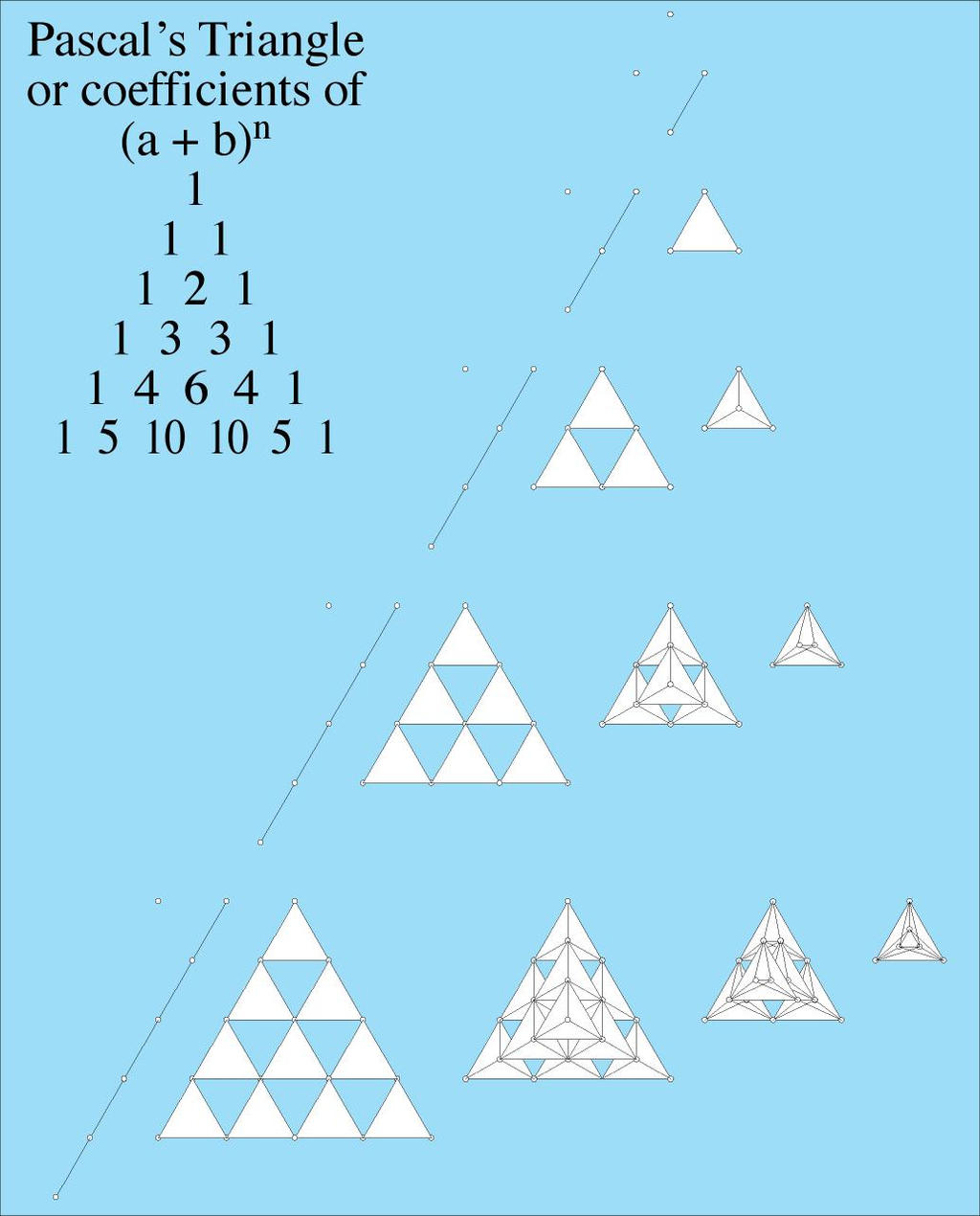 pascal triangle Pascal's triangle and the binomial theorem mc-ty-pascal-2009-11 a binomial expression is the sum, or difference, of two terms for example, x+1, 3x+2y, a− b.