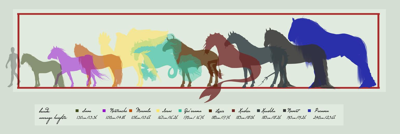 Lambadria: Breed Heigths by Shenim