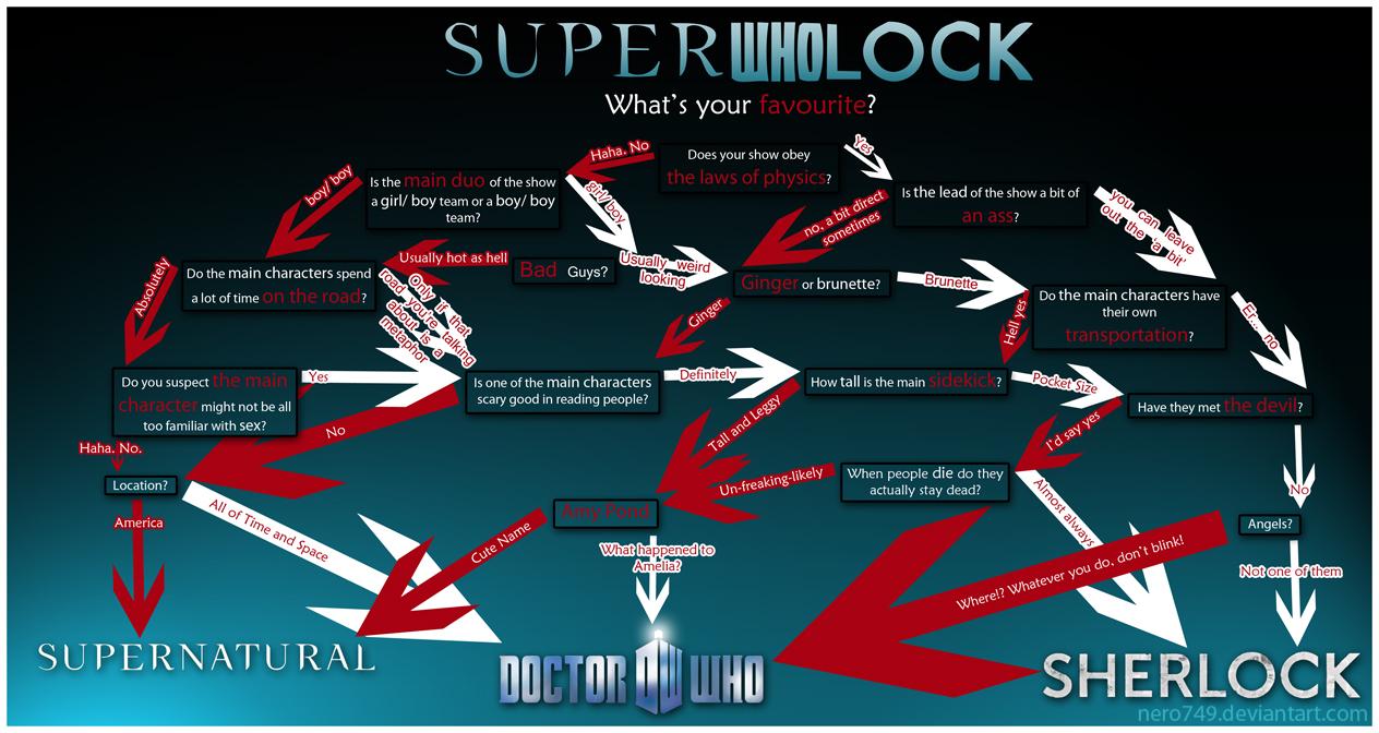 Superwholock Flowchart by Nero749
