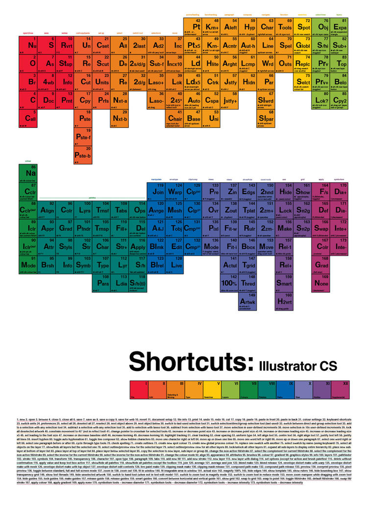 Periodic illustrator keyboard shortcuts table a1 by bugjamvet on periodic illustrator keyboard shortcuts table a1 by bugjamvet urtaz Choice Image