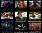 Spider-Man Alignment Chart