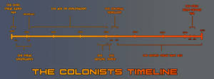 The Colonists Timeline