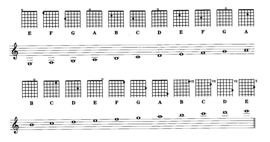 Chart fingering guitar