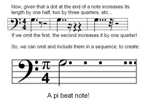 AP Humour - Pi Beat Note