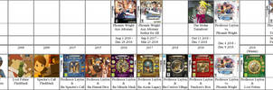 Ace Attorney - Prof. Layton Timeline (No Spoilers)