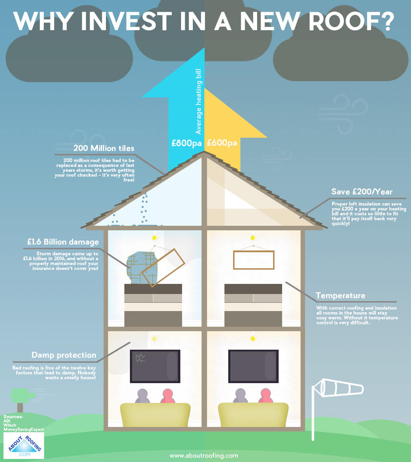 Why Invest In A New Roof About Roofing Supplies By