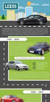 Evolution Of The Lexus Brand