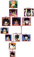 Goku's Family Tree by Artax-The-Geosgaeno