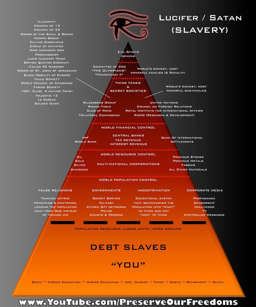 Lucifer's Power Pyramid by NixSeraph