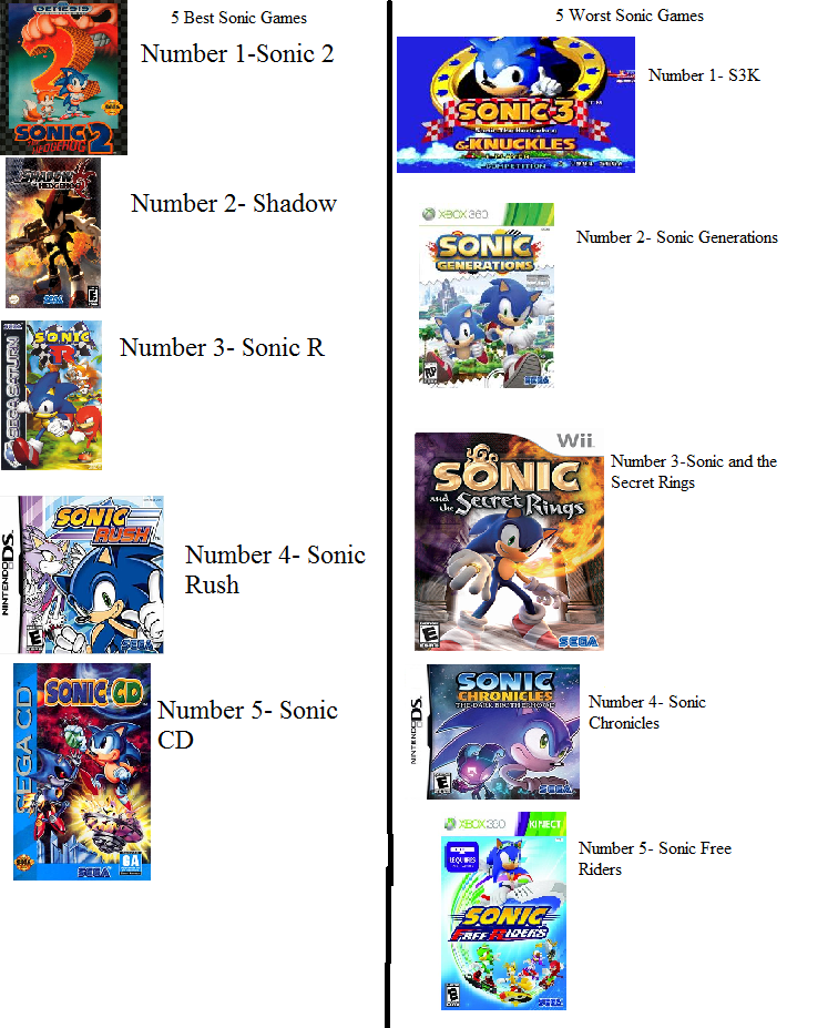 My top 5 best and worst sonic games by zeroskymin on deviantart my top 5 best and worst sonic games by zeroskymin publicscrutiny Images