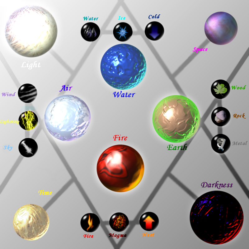 List The Elements Of Art : Ze elements by caneleb on deviantart