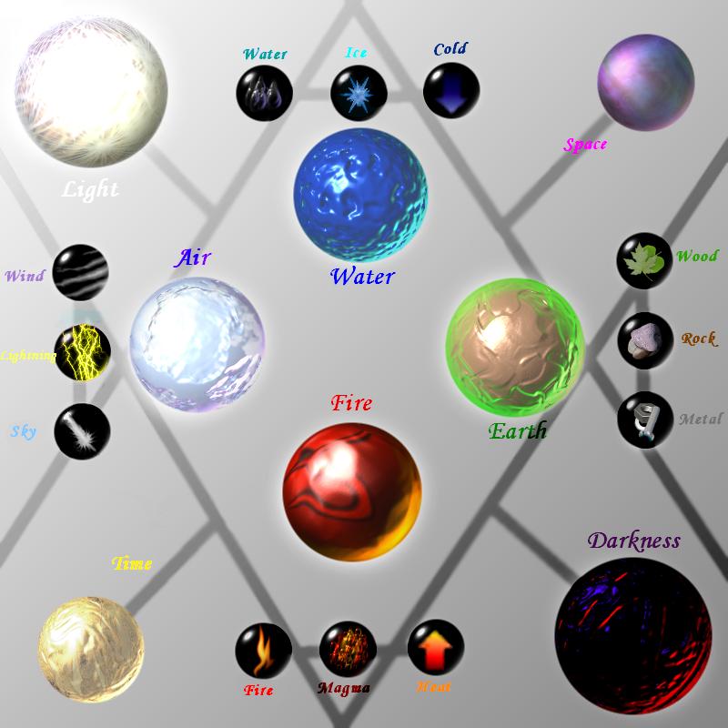 List The Elements Of Art : Ze elements by caneleb on deviantart