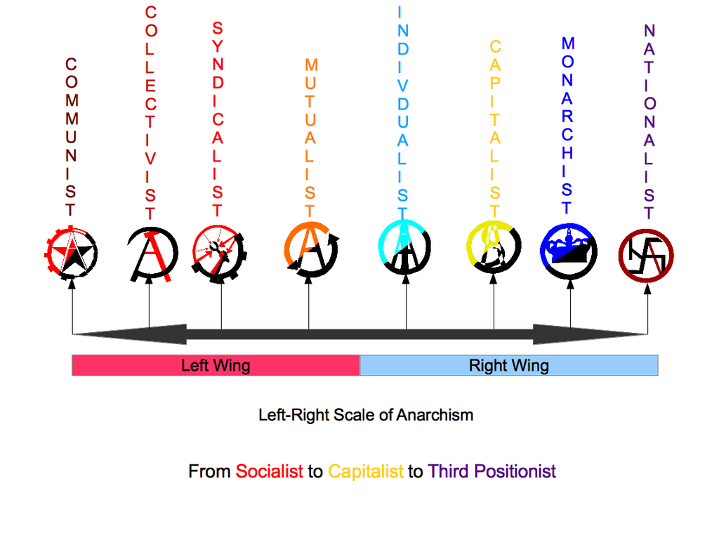 The left right political scale of anarchism by mylittletripod for Scale meaning in art