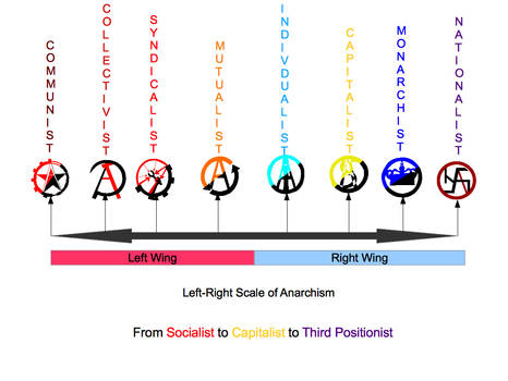The Left-Right Political Scale of Anarchism