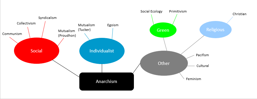 is anarchism an example of individualism or collectivism essay Political philosophy in modern philosophy the position is derived from locke's psychological theory from an essay on (collectivism or individualism.