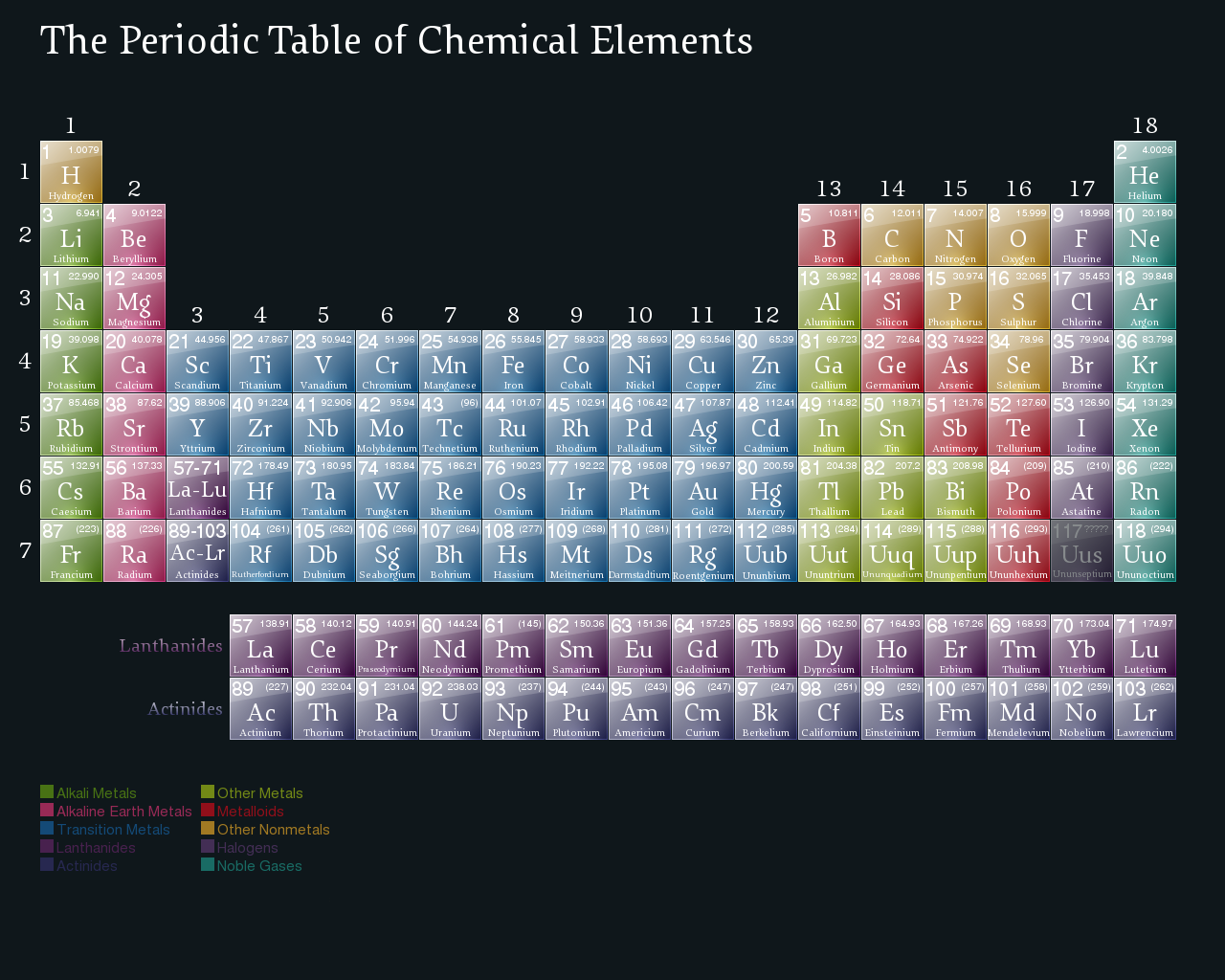 The periodic table by 0178120181524 on deviantart the periodic table by 0178120181524 the periodic table by 0178120181524 urtaz Choice Image