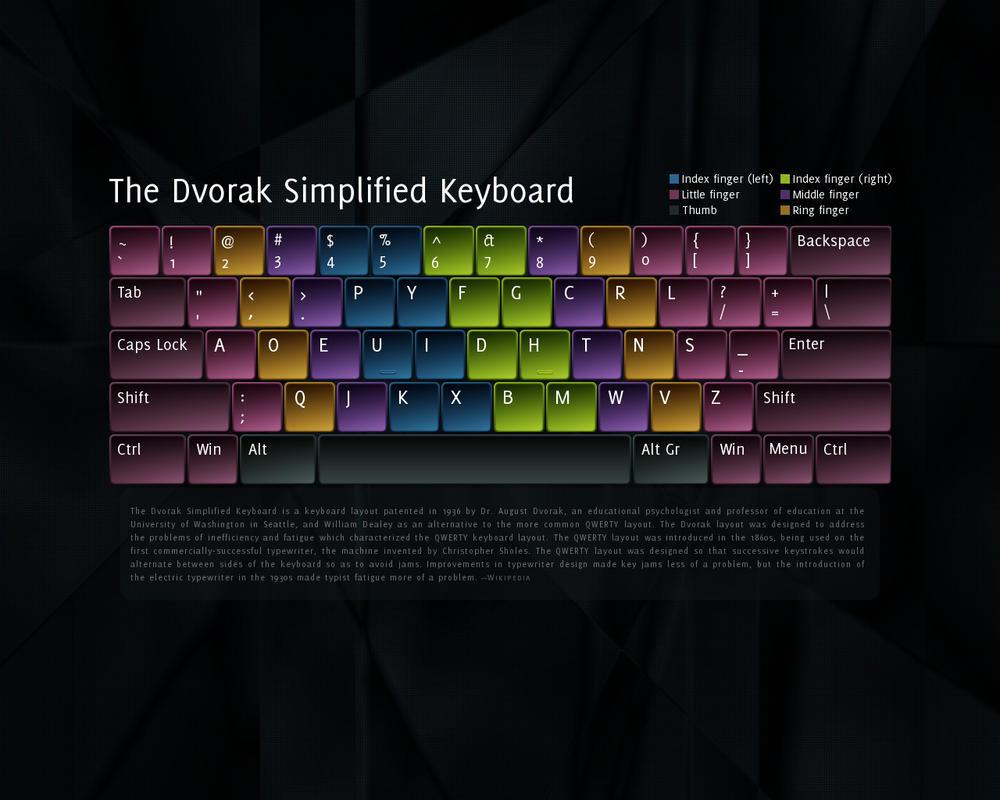 The dvorak simplified keyboard by 0178120181524 on deviantart for Mobel dvorak
