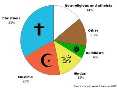 Pie Chart Of Religions In The World Major World Religions - How many religions in the world 2015