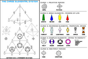 Chaos Elemental System by Meibatsu