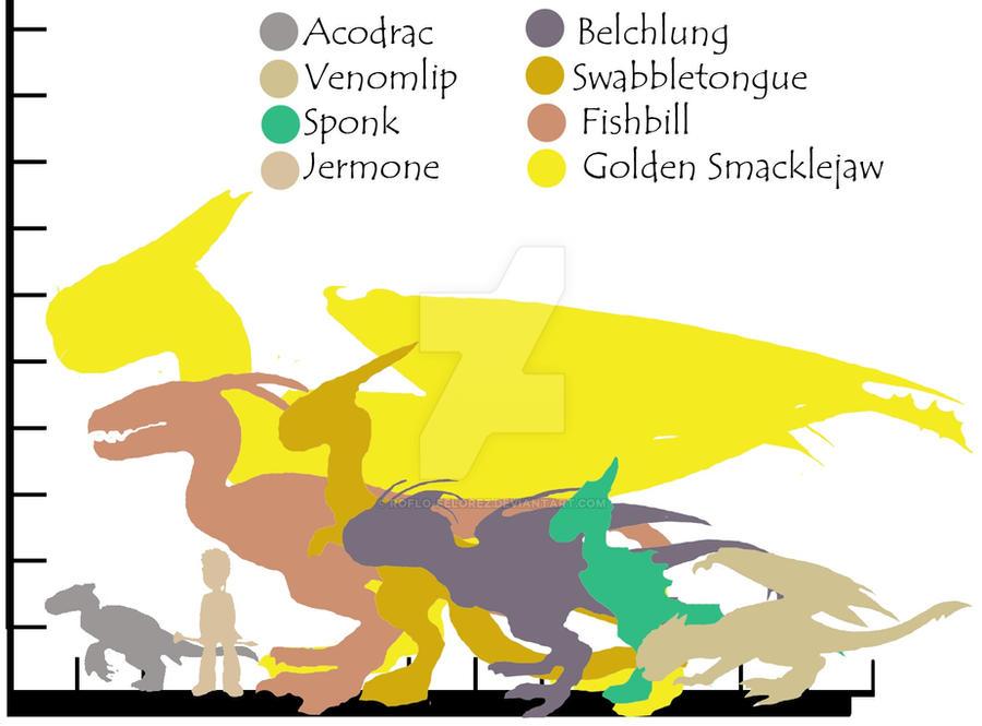 Wyvern Dragon Size Chart by RoFlo-Felorez on DeviantArt
