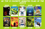 Favorite Animated Films of the 2000's By Year