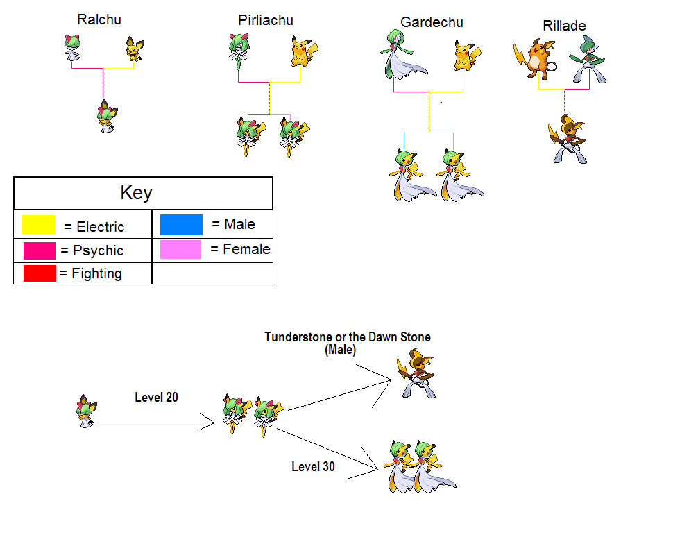 Pokemon Ralts Family Images | Pokemon Images
