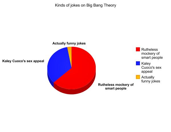 Big bang theory jokes pie chart by imdabatman on deviantart big bang theory jokes pie chart by imdabatman ccuart Gallery