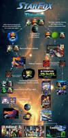 Star Fox Timeline