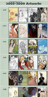 2003-2009 Artworks Meme by tinkerbelcky