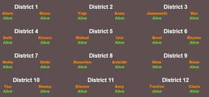 I got bored so I decided to do the Hunger Games...