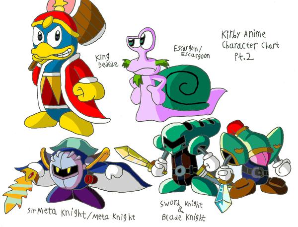 Kirby Anime Character Chart 2 by maniacaldude