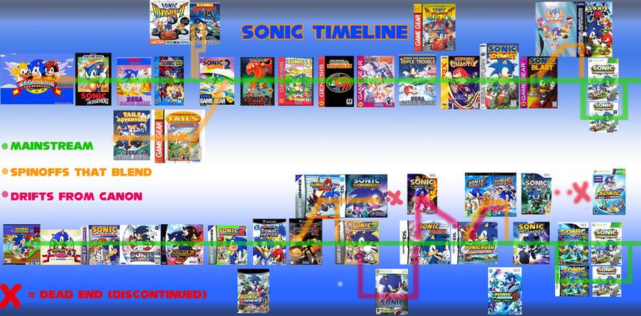 Sonic Continuity Timeline theory by LogiTeeka on DeviantArt