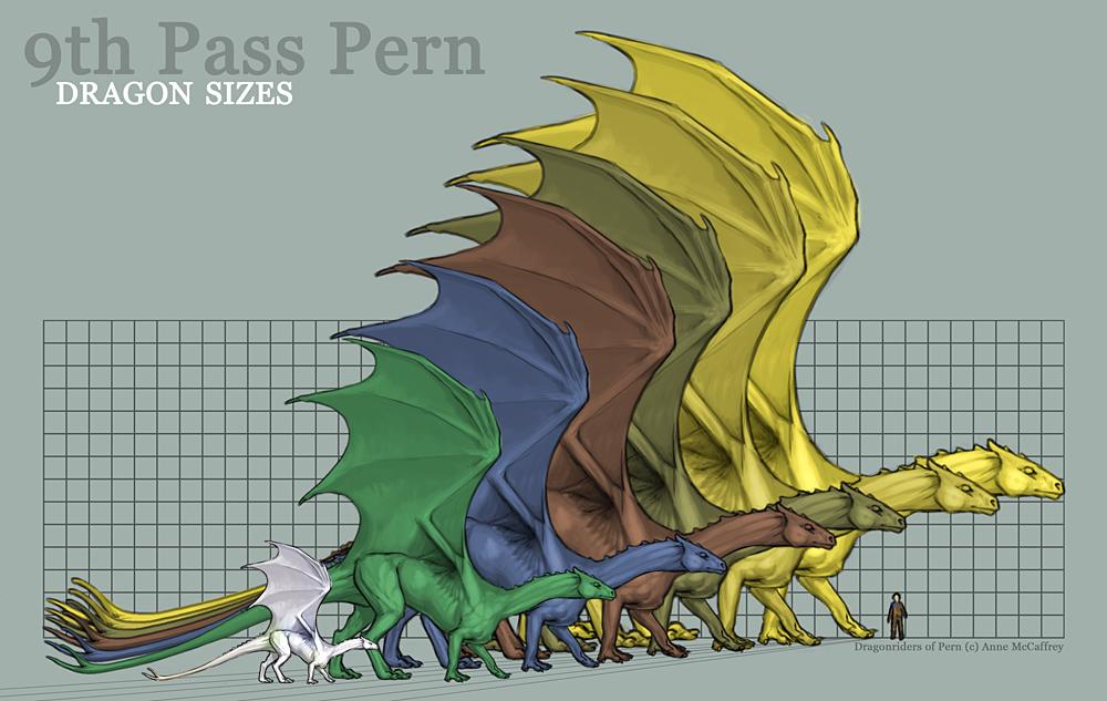 http://fc07.deviantart.net/fs49/f/2009/233/0/f/Pern_Dragon_Size_Chart_by_KaiserFlames.jpg