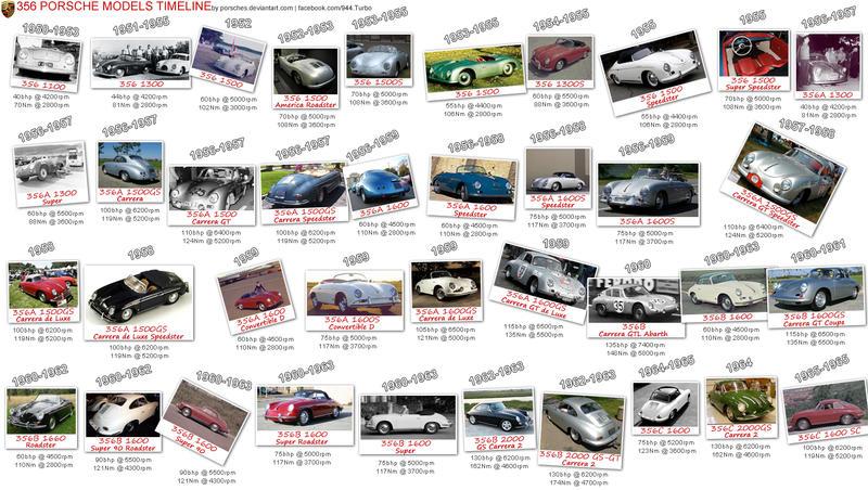 356 Porsche Models Timeline By Porsches On Deviantart