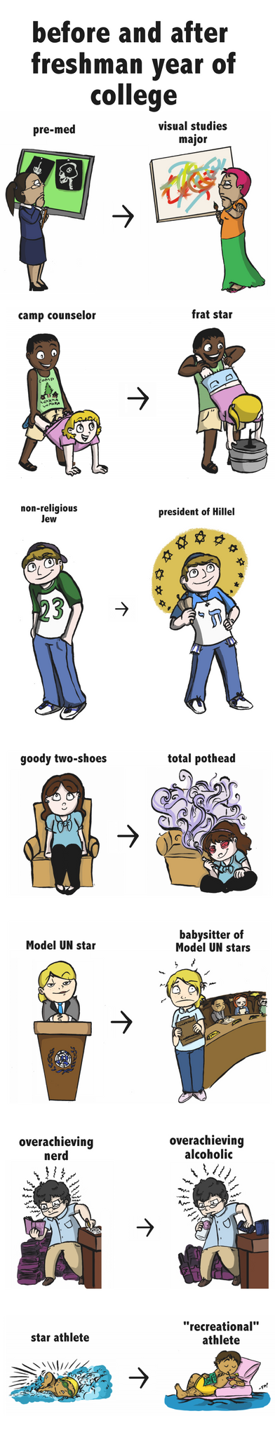 Before and After Freshman Year by fish-puddle