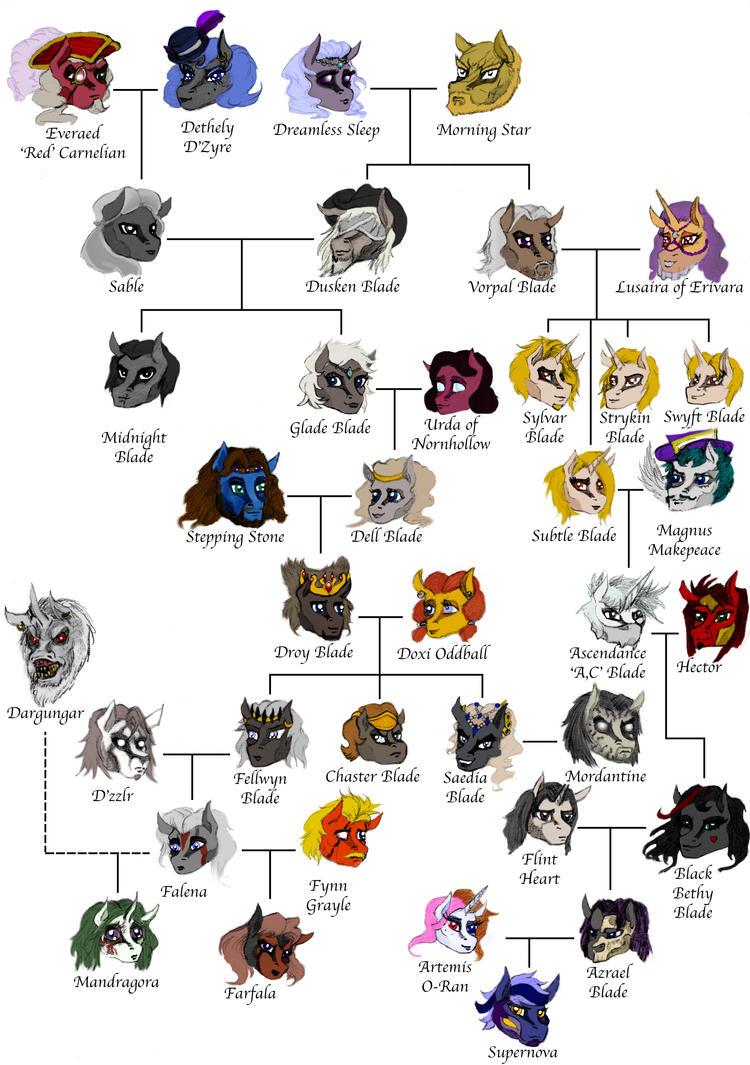 Blade Family Tree by HisPurpleness