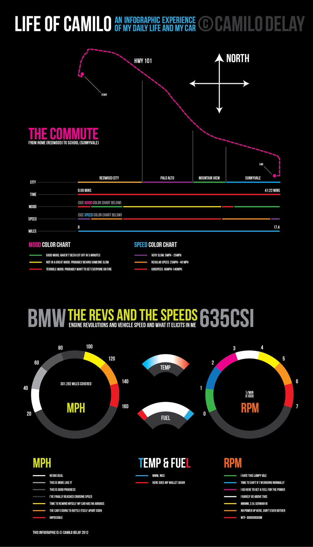 Daily Infographic: Daily Commute Infographic By AbaddonVolac On DeviantArt