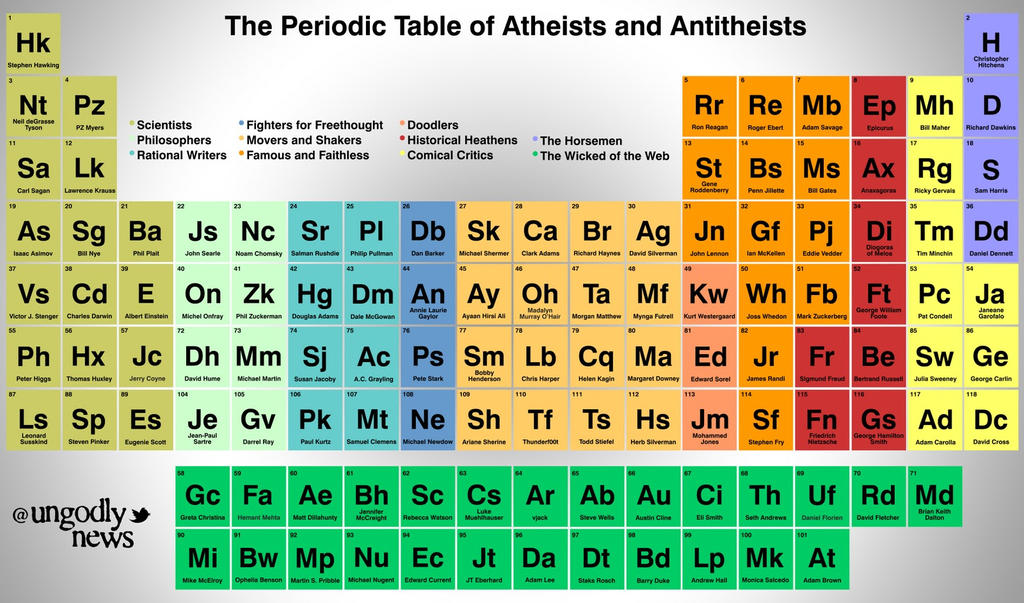 The periodic table of atheists and antitheists by mcsdr salem on the periodic table of atheists and antitheists by mcsdr salem urtaz Images