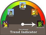 Trend indicator
