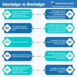 Interledger vs Overledger
