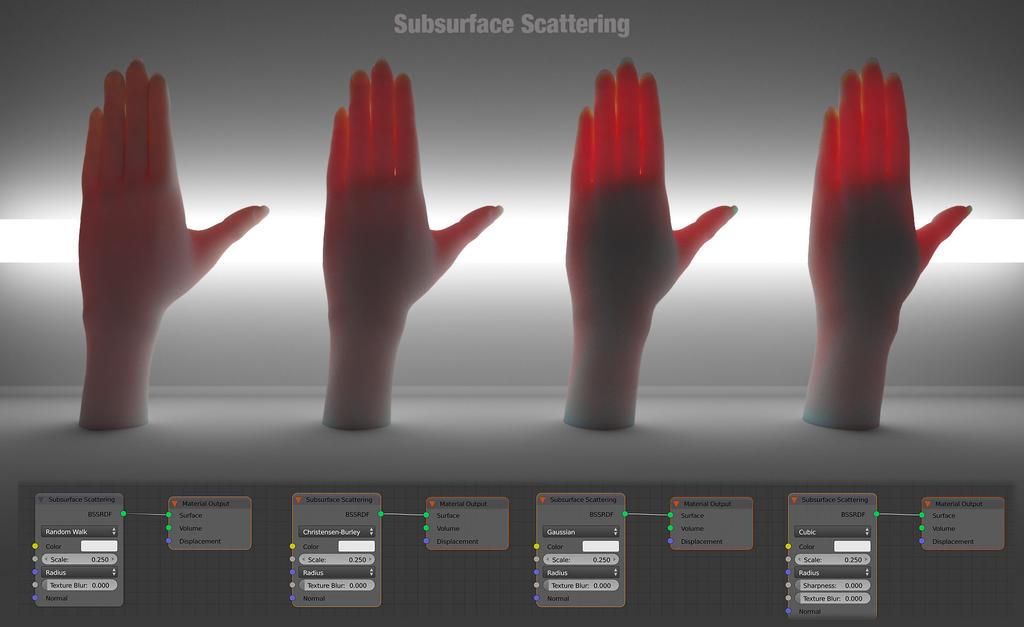 Subsurface scattering blender