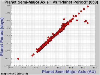 Kepler Diagram