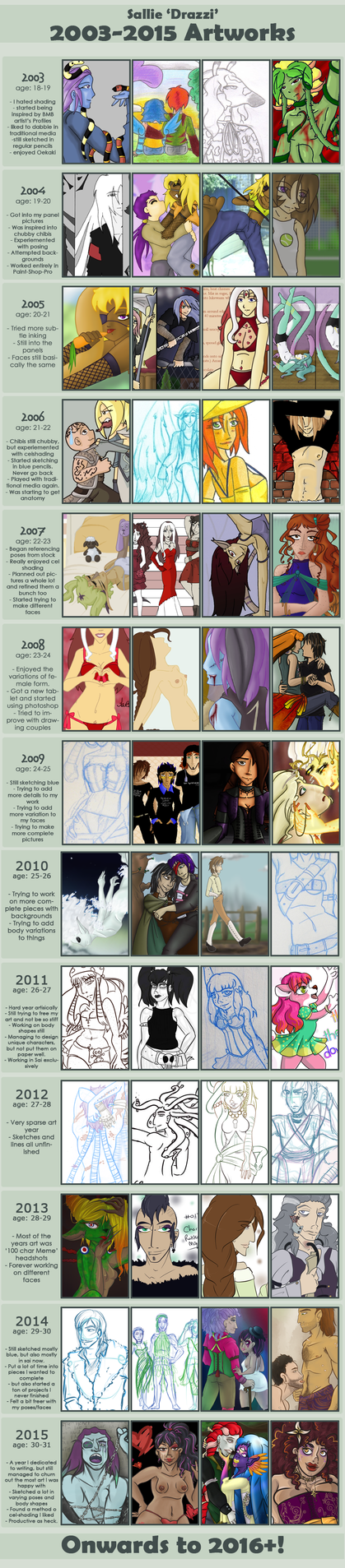 Improvement Meme 2003-2015 by drazzi