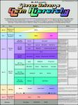 Steven Universe - Gem Hierarchy